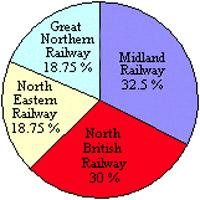 Pie chart showing percentage ownership of railway companies in the Forth Bridge Railway company.<br><br>[Ewan Crawford&nbsp;//]